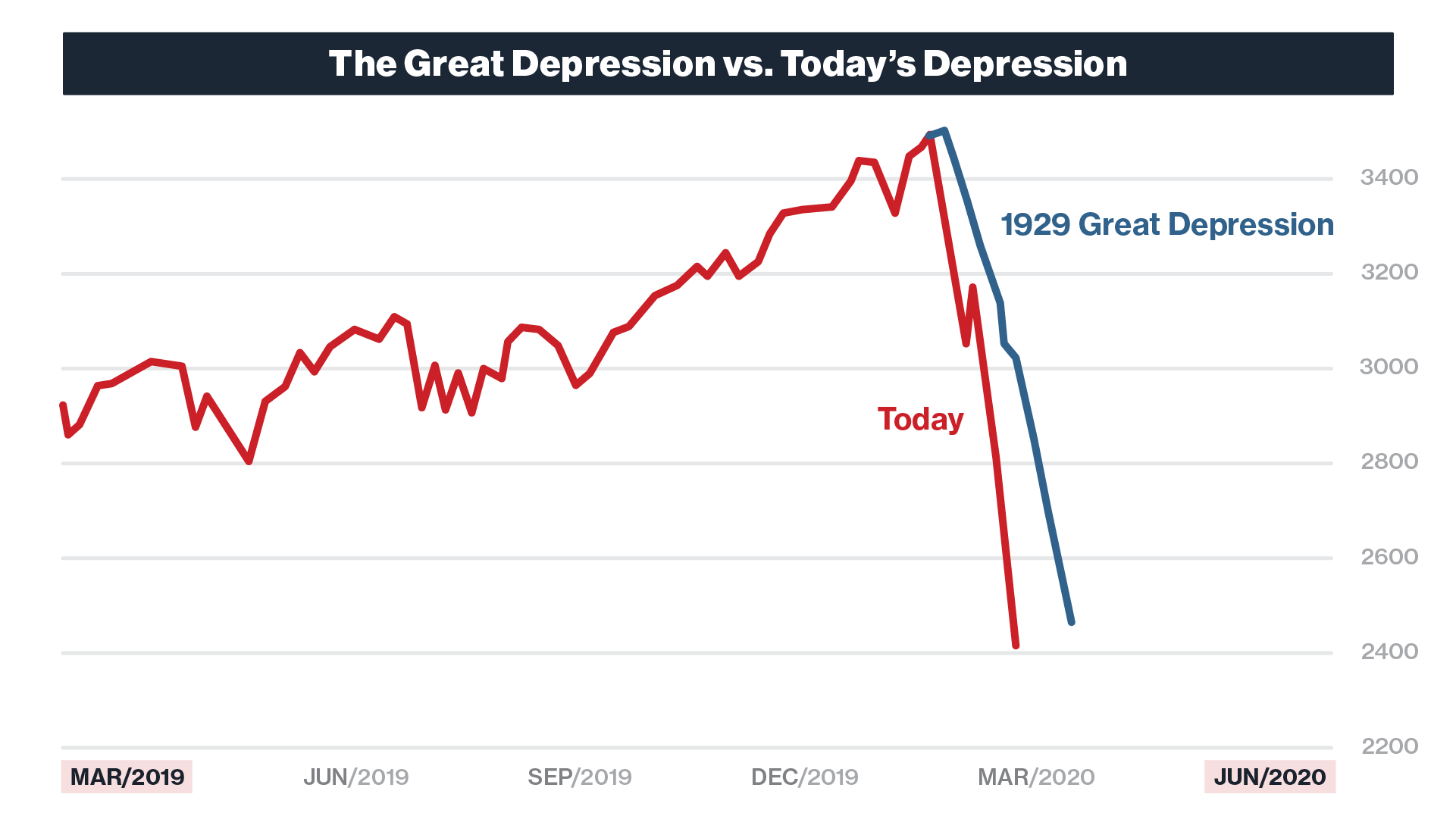 The Great Depression of 2020