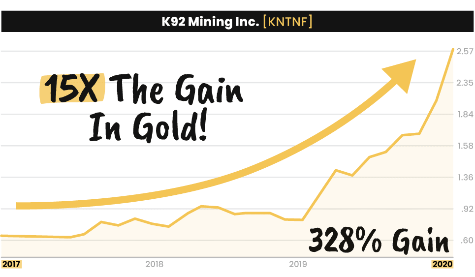 K92 Mining Inc chart making a 328% gain, 15 times the gain in gold