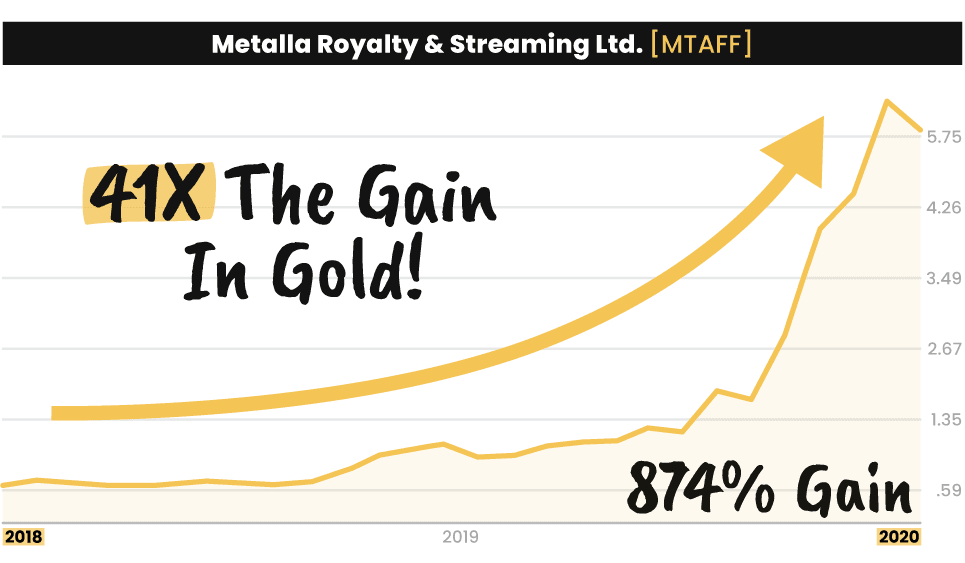 Metalla Royalty & Streaming Ltd. chart making a 874% gain, 41 times the gain in gold