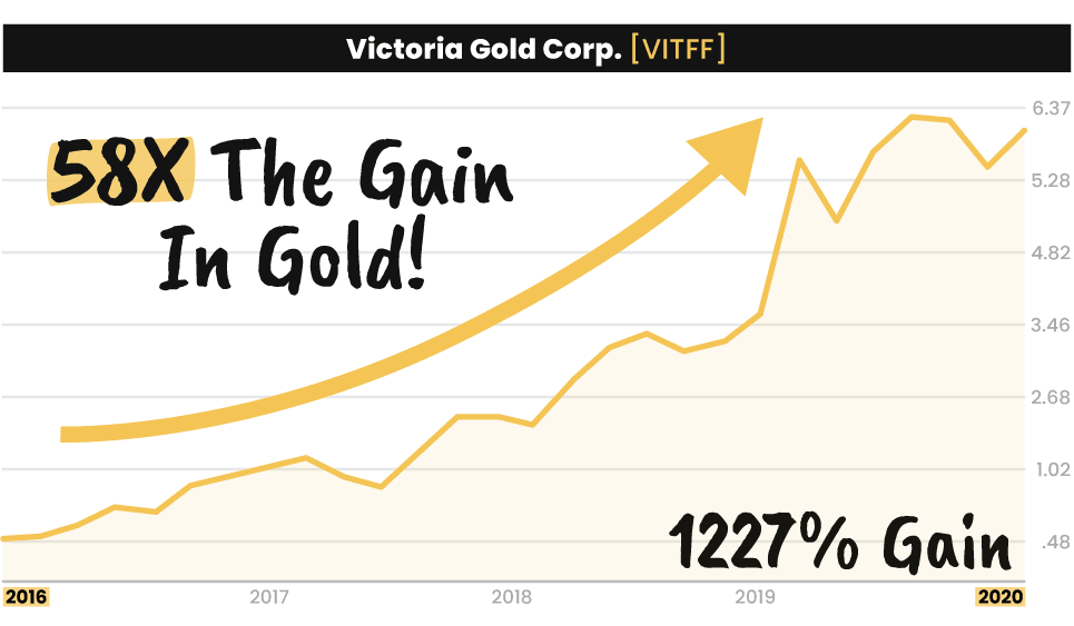 Victoria Gold Corp. chart making a 1227% gain, 58 times the gain in gold
