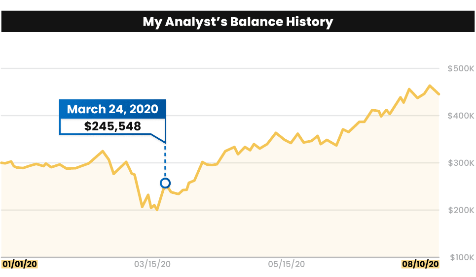 A chart of my analyst's account ballance at $245,548 on March 24, 2020