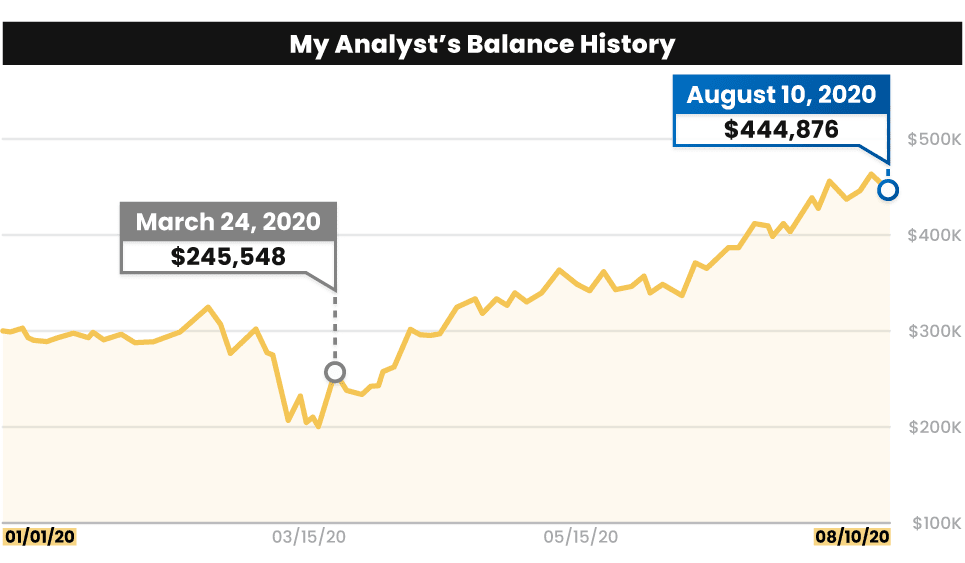 A chart of my analyst's account ballance at $444,876 on August 10, 2020