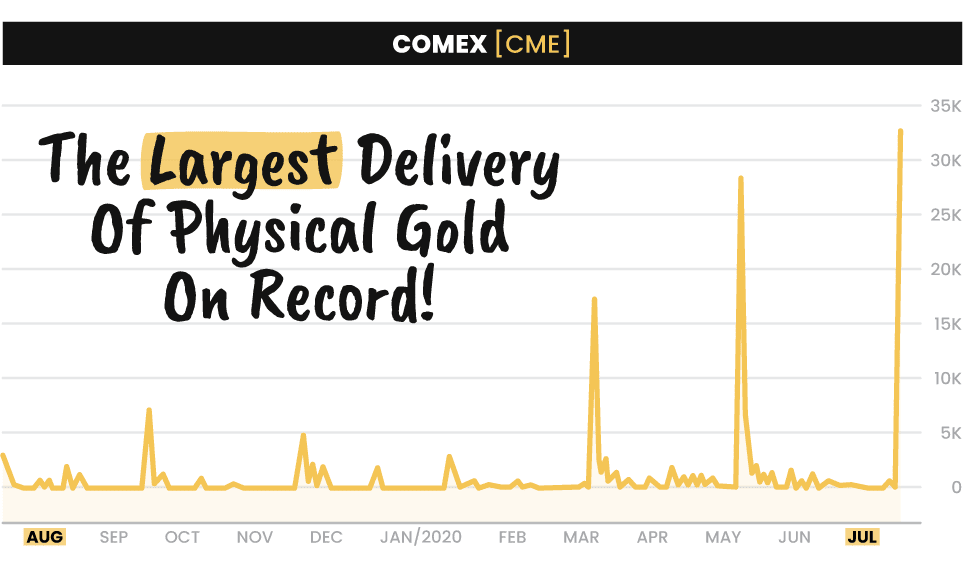 A chart of the COMEX with The Largest Delivery Of Physical Gold On Record! written on it